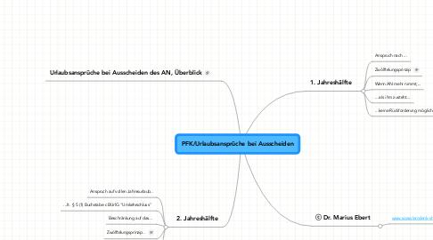 Mind Map: PFK/Urlaubsansprüche bei Ausscheiden