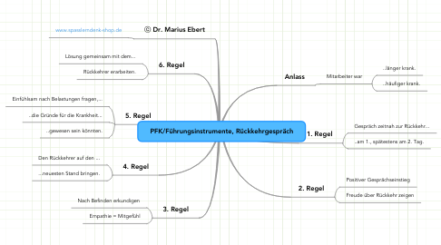 Mind Map: PFK/Führungsinstrumente, Rückkehrgespräch