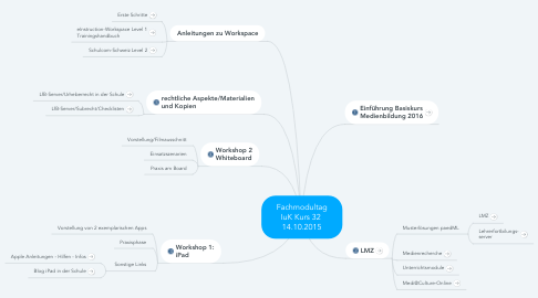 Mind Map: Fachmodultag IuK Kurs 32  14.10.2015