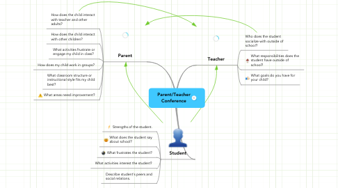 Mind Map: Parent/Teacher Conference