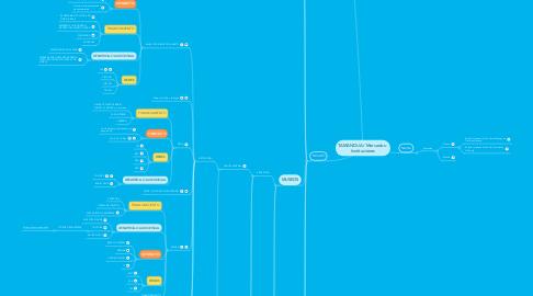 Mind Map: TAMANDUA / Mercados - Instituciones