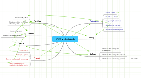 Mind Map: 5-12th grade students