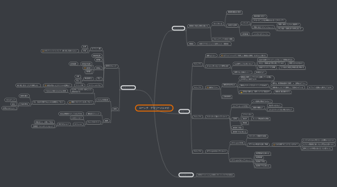 Mind Map: ローンチ デイリーメルマガ