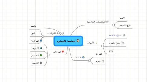 Mind Map: محمد فتحي