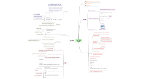 Mind Map: ASP.NET MVC -