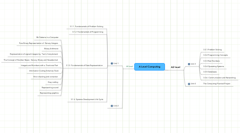 Mind Map: A Level Computing
