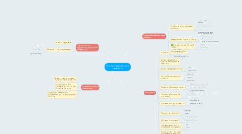 Mind Map: First Top Продвижение в оффлайне