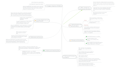 Mind Map: NGSS
