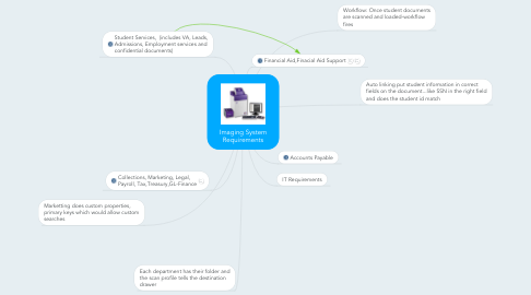 Mind Map: Imaging System Requirements