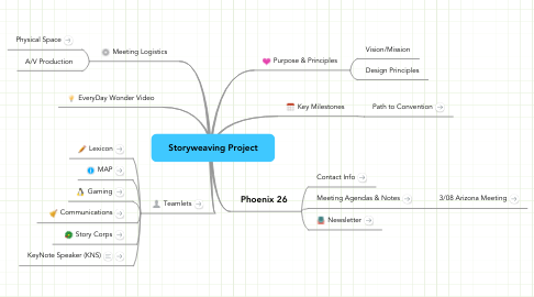 Mind Map: Storyweaving Project
