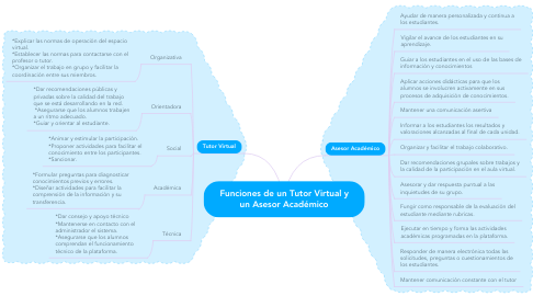 Mind Map: Funciones de un Tutor Virtual y un Asesor Académico