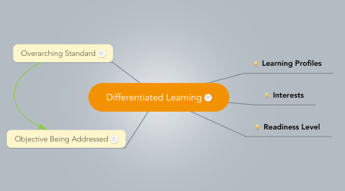 Mind Map: Differentiated Learning