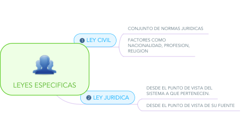 Mind Map: LEYES ESPECIFICAS
