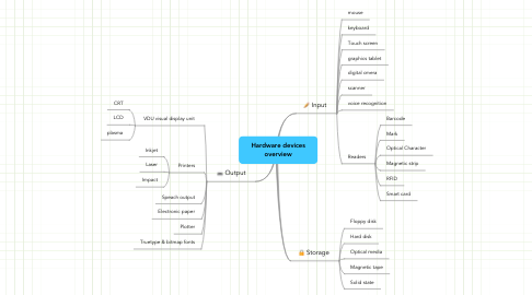 Mind Map: Hardware devices