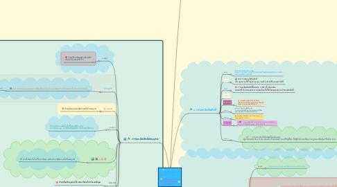 Mind Map: จริยธรรมการใช้ เทคโนโลยีสารสนเทศ และการสื่อสาร