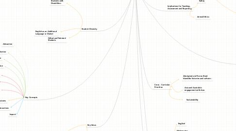 Mind Map: The Australian  Technologies Curriculum  **Awaiting Final Endorsement**