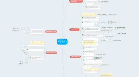 Mind Map: Путевая карта  «Моего круга»