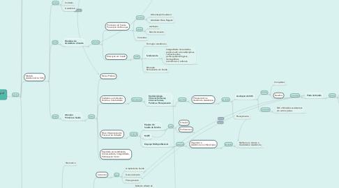 Mind Map: Formação Integral  em Saúde
