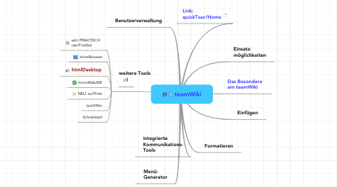 Mind Map: teamWiki