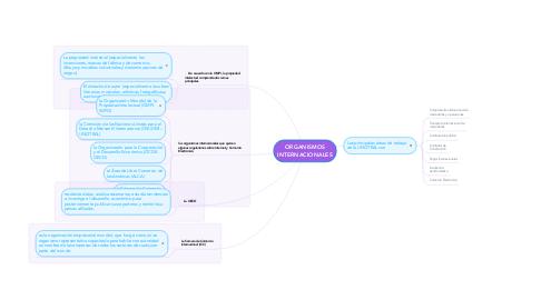 Mind Map: ORGANISMOS INTERNACIONALES