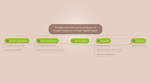 Mind Map: Fundametals And Literature Review of Fourier Transform in Power Quality Issues