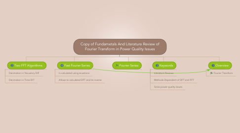 Mind Map: Copy of Fundametals And Literature Review of Fourier Transform in Power Quality Issues