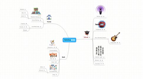 Mind Map: Publishing