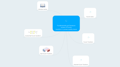 Mind Map: Fundamentals and literature review of Fourier transform in power quality issues