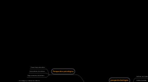 Mind Map: Factores de la violencia intrafamiliar