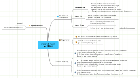 Mind Map: mercredi matin avril 2008