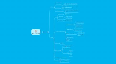 Mind Map: Презентация CRM