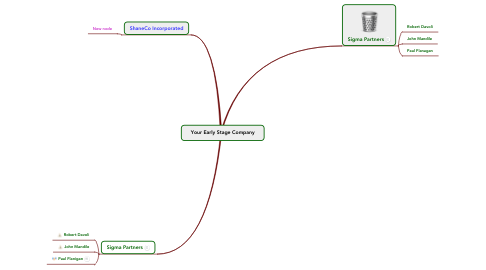 Mind Map: Your Early Stage Company