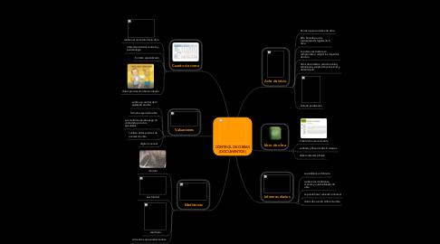 Mind Map: CONTROL DE OBRAS (DOCUMENTOS)