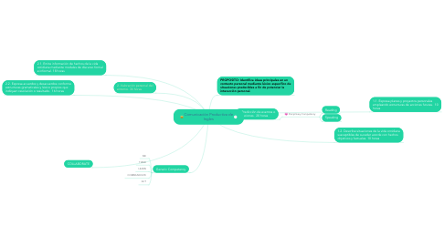 Mind Map: Comunicación Productiva de Ingles