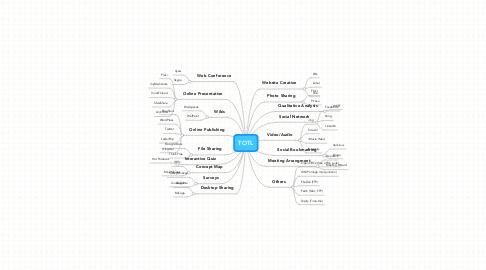 Mind Map: TOTL