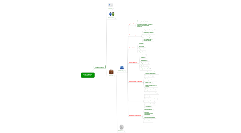 Mind Map: COMPETENCIAS LABORALES