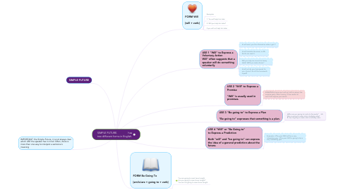Mind Map: SIMPLE FUTURE.               has two different forms in English.
