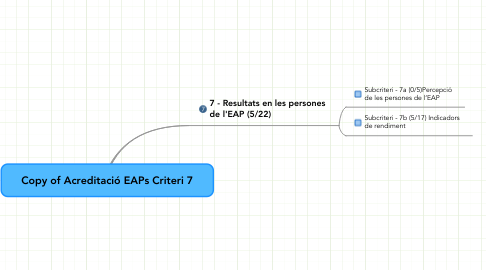 Mind Map: Copy of Acreditació EAPs Criteri 7