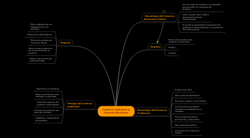 Mind Map: Comercio Tradicional vs Comercio Electronico