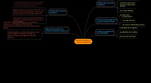 Mind Map: Comercio electronico vs Comercio tradicional