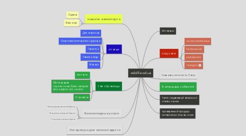 Mind Map: velolife.od.ua