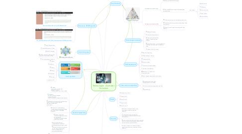 Mind Map: Technologies - Australian Curriculum