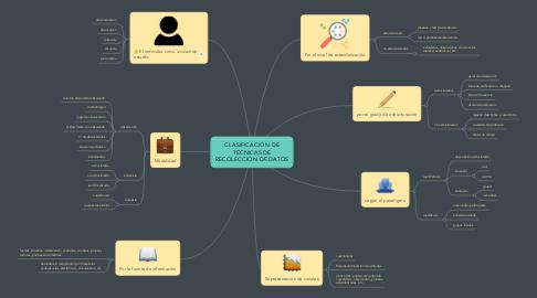 Mind Map: CLASIFICACIÓN DE TECNICAS DE RECOLECCIÓN DE DATOS
