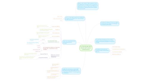 Mind Map: Las Tecnologías de la Información y de la Comunicación.