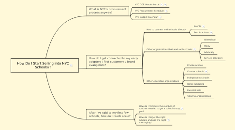 Mind Map: How Do I Start Selling into NYC Schools?!