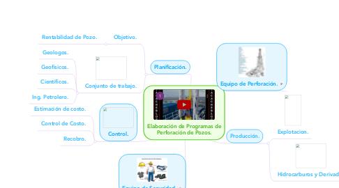 Mind Map: Elaboración de Programas de Perforación de Pozos.