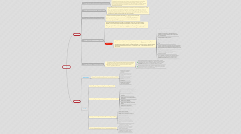 Mind Map: COBIT 5