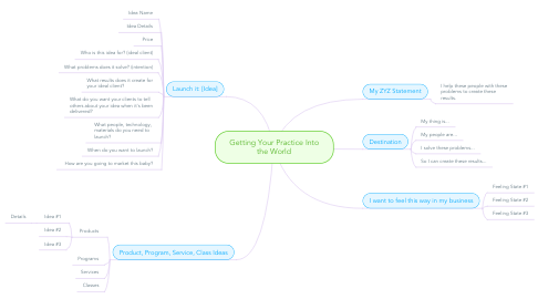 Mind Map: Getting Your Practice Into the World