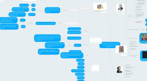 Mind Map: Personajes prominentes, evolución y conceptos relacionados a la programación