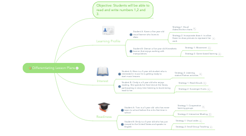 Mind Map: Differentiating Lesson Plans